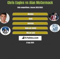 Chris Eagles vs Alan McCormack h2h player stats