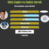 Chris Eagles vs Canice Carroll h2h player stats