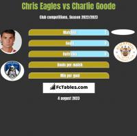 Chris Eagles vs Charlie Goode h2h player stats