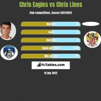 Chris Eagles vs Chris Lines h2h player stats