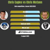 Chris Eagles vs Chris McCann h2h player stats