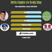 Chris Eagles vs Craig Clay h2h player stats
