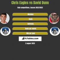 Chris Eagles vs David Dunn h2h player stats