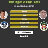 Chris Eagles vs David Jones h2h player stats