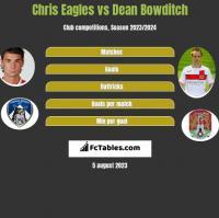 Chris Eagles vs Dean Bowditch h2h player stats