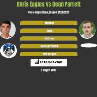 Chris Eagles vs Dean Parrett h2h player stats