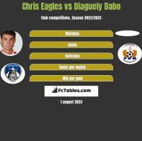 Chris Eagles vs Diaguely Dabo h2h player stats