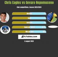 Chris Eagles vs Gevaro Nepomuceno h2h player stats