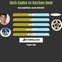 Chris Eagles vs Harrison Dunk h2h player stats