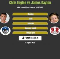 Chris Eagles vs James Dayton h2h player stats