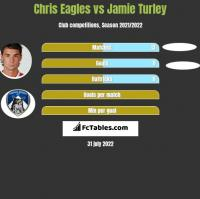 Chris Eagles vs Jamie Turley h2h player stats