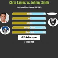Chris Eagles vs Johnny Smith h2h player stats