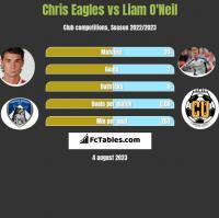 Chris Eagles vs Liam O'Neil h2h player stats