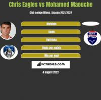 Chris Eagles vs Mohamed Maouche h2h player stats