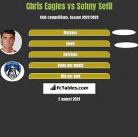 Chris Eagles vs Sohny Sefil h2h player stats