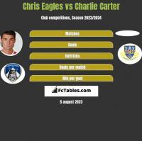Chris Eagles vs Charlie Carter h2h player stats