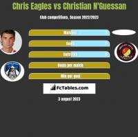 Chris Eagles vs Christian N'Guessan h2h player stats