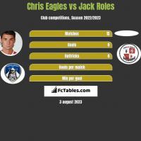 Chris Eagles vs Jack Roles h2h player stats