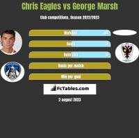 Chris Eagles vs George Marsh h2h player stats