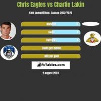 Chris Eagles vs Charlie Lakin h2h player stats