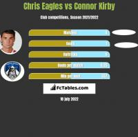 Chris Eagles vs Connor Kirby h2h player stats