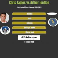 Chris Eagles vs Arthur Iontton h2h player stats