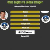 Chris Eagles vs Johan Branger h2h player stats