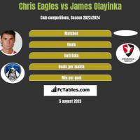 Chris Eagles vs James Olayinka h2h player stats