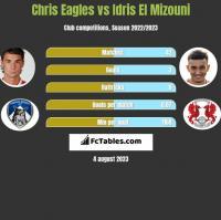 Chris Eagles vs Idris El Mizouni h2h player stats