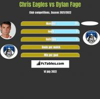 Chris Eagles vs Dylan Fage h2h player stats