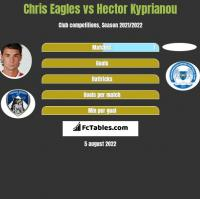 Chris Eagles vs Hector Kyprianou h2h player stats