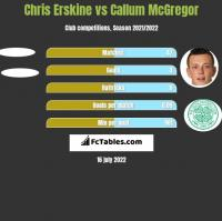 Chris Erskine vs Callum McGregor h2h player stats