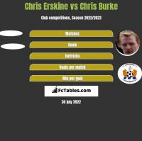 Chris Erskine vs Chris Burke h2h player stats