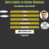 Chris Erskine vs Connor Mclennan h2h player stats