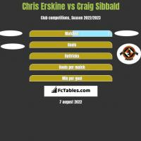 Chris Erskine vs Craig Sibbald h2h player stats