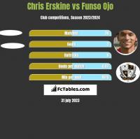 Chris Erskine vs Funso Ojo h2h player stats