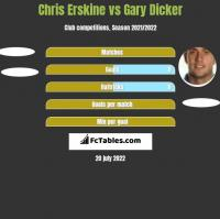 Chris Erskine vs Gary Dicker h2h player stats