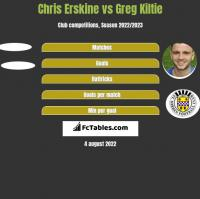 Chris Erskine vs Greg Kiltie h2h player stats
