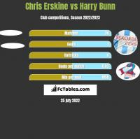 Chris Erskine vs Harry Bunn h2h player stats