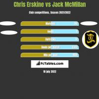 Chris Erskine vs Jack McMillan h2h player stats
