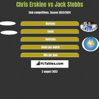 Chris Erskine vs Jack Stobbs h2h player stats