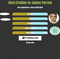 Chris Erskine vs James Forrest h2h player stats