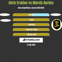 Chris Erskine vs Marvin Bartley h2h player stats