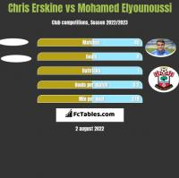 Chris Erskine vs Mohamed Elyounoussi h2h player stats