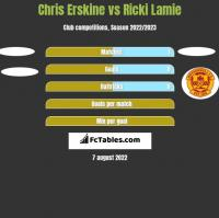 Chris Erskine vs Ricki Lamie h2h player stats