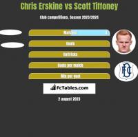 Chris Erskine vs Scott Tiffoney h2h player stats