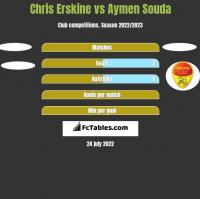 Chris Erskine vs Aymen Souda h2h player stats