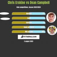 Chris Erskine vs Dean Campbell h2h player stats