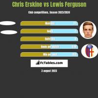 Chris Erskine vs Lewis Ferguson h2h player stats