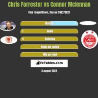 Chris Forrester vs Connor Mclennan h2h player stats